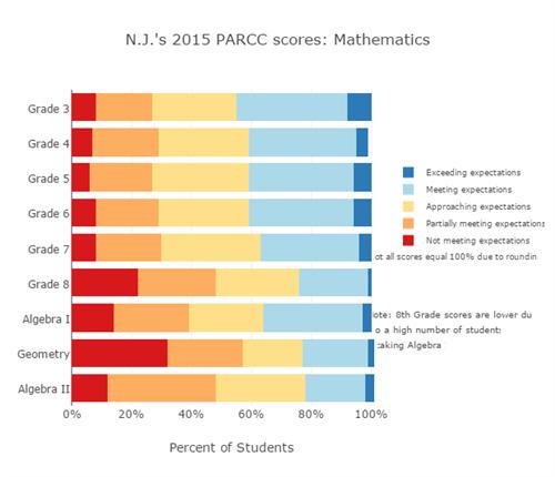 NJ Math 2015 PARCC Scores