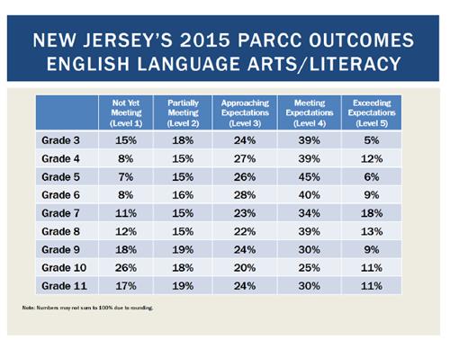 NJ ELA/L 2015 PARCC Scores